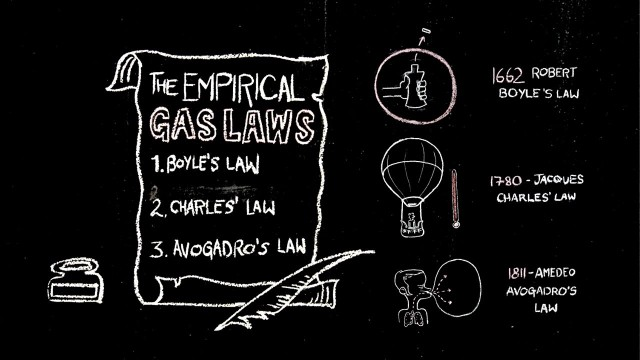 TED Ed: The ABCs of Gas