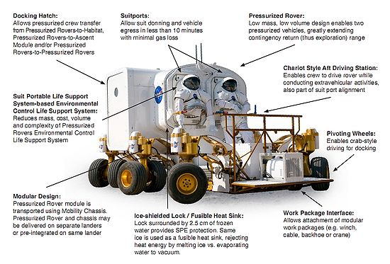 550px-Small_Pressurized_Rover-_components