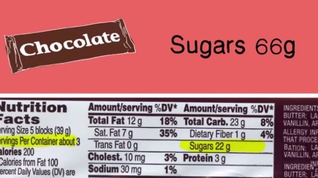 Fig. 1: How Much Sugar Are You Really Eating?