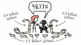 Are We Really 99% Chimp? –Minute Earth