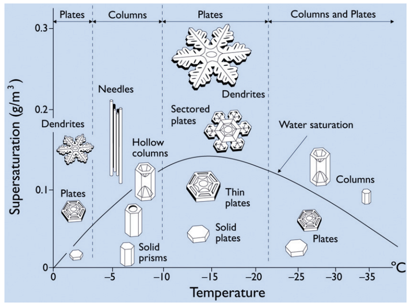shapes-of-snowflakes